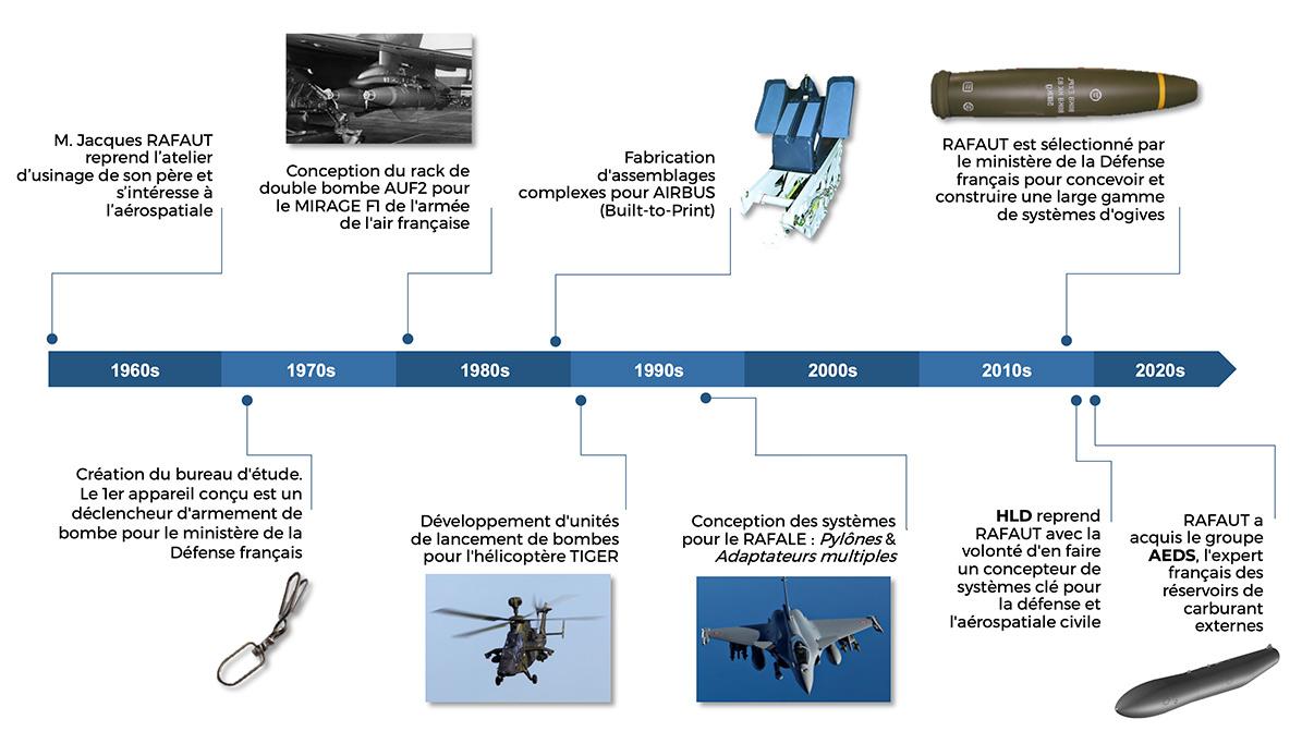 Frise de temps de l'histoire du Groupe RAFAUT