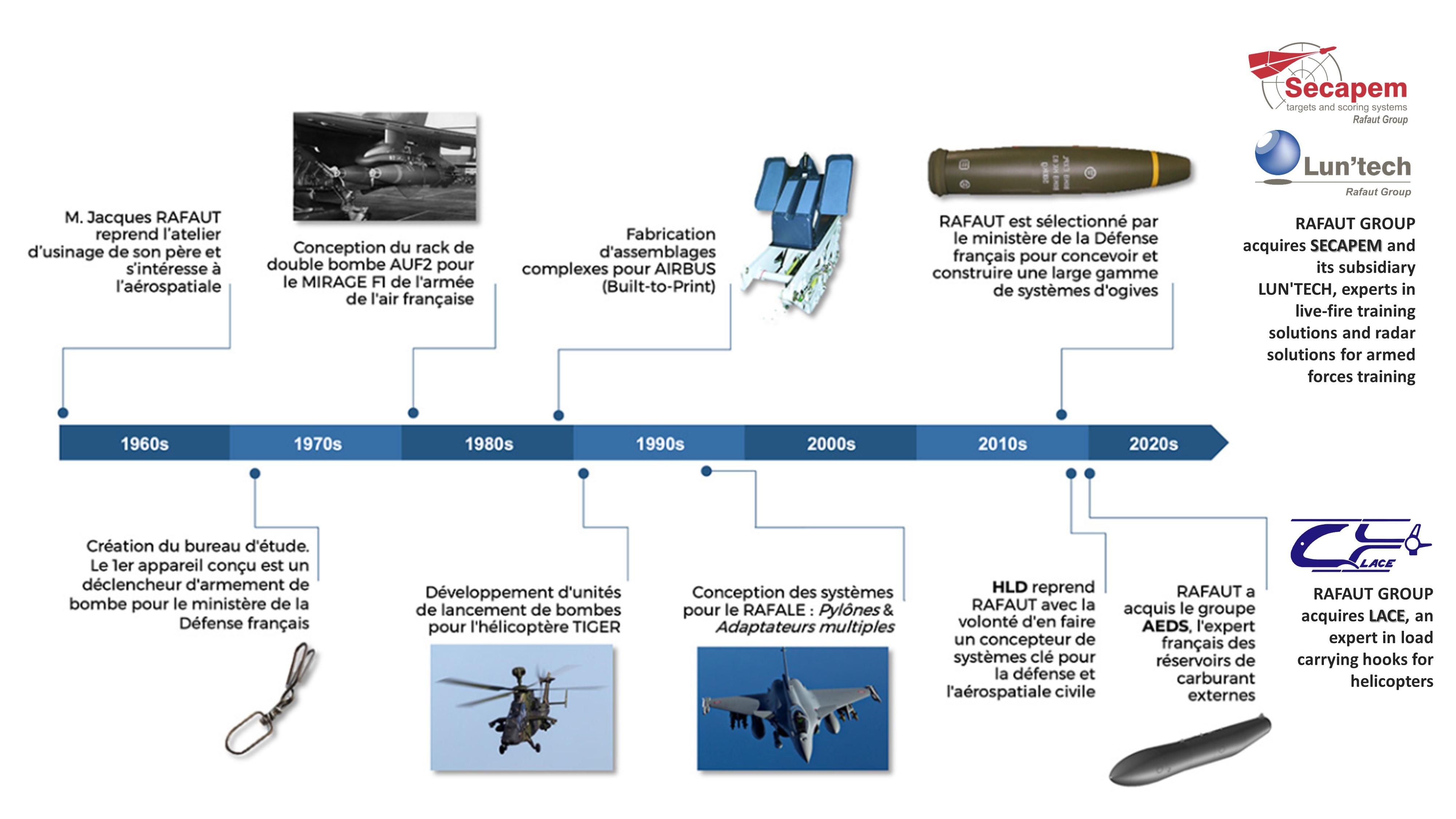 timeline history rafaut